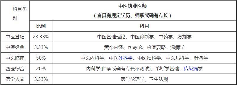 中医执业医师笔试各科分值图片